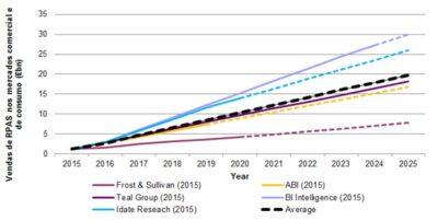 artigo aplicacoes civis e comerciais de drones paraos proximos anos - figura 2