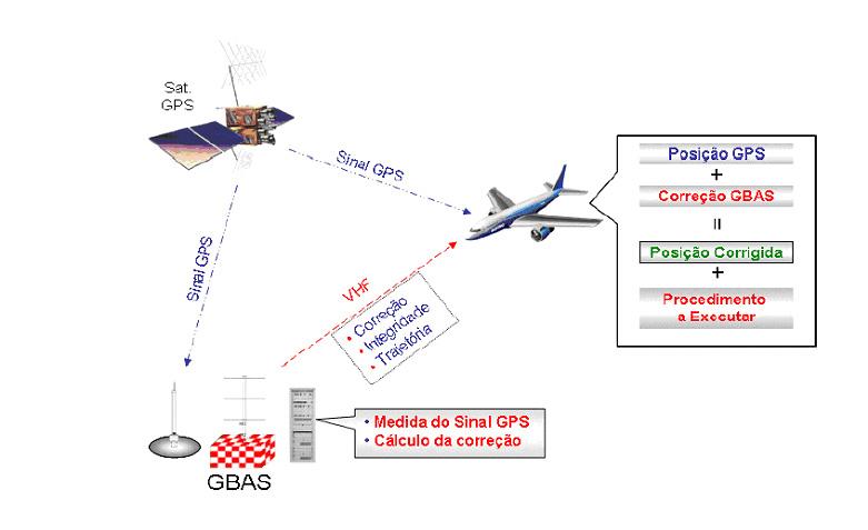 CNPq aprova projeto que usa tecnologia GNSS no suporte à navegação aérea