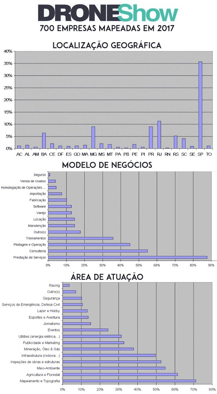pesquisa droneshow 2017 Nova pesquisa esquadrinha o mercado de Drones no Brasil