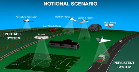 Nasa propõe solução para organizar o espaço aéreo para o uso civil de Drones
